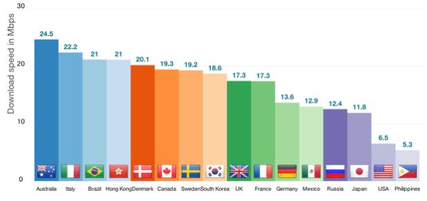 Internet 4G brasileira é a terceira mais rápida do mundo