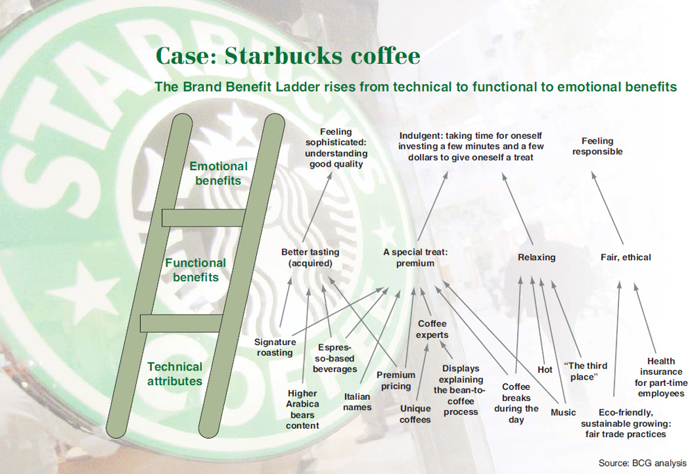 Brand ladder for Starbucks via BCG Brand Equity \ Meaning - product strategy