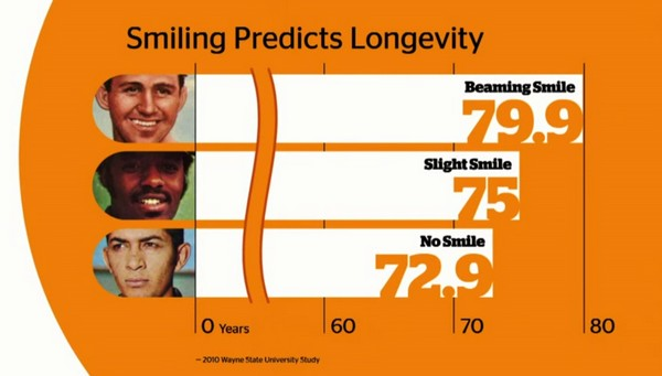 """「人は笑顔1回で280万円相当の価値を感じる」との研究結果 人の一生を左右する""""笑顔""""の効能とは?"""