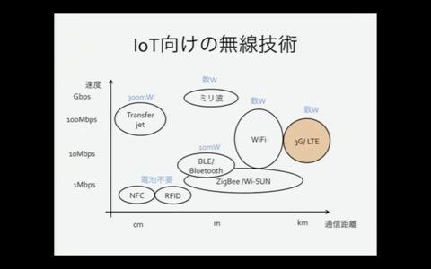 th_無線技術