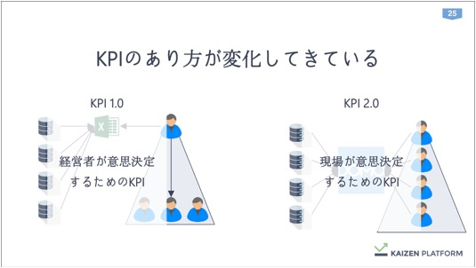 th_Kaizen須藤さん_データを経営に直結させる方法論_IVS (1) 25