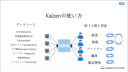 th_Kaizen須藤さん_データを経営に直結させる方法論_IVS (1) 22