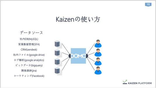 th_Kaizen須藤さん_データを経営に直結させる方法論_IVS (1) 15