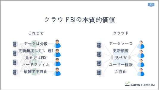 th_Kaizen須藤さん_データを経営に直結させる方法論_IVS (1) 13