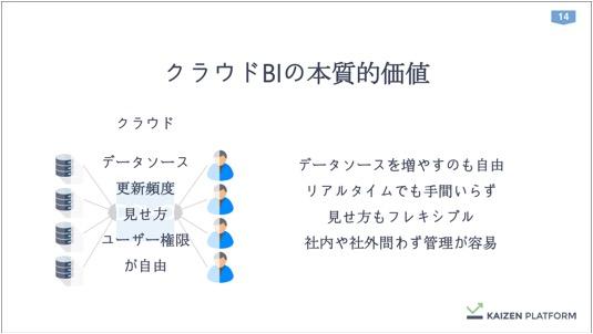 th_Kaizen須藤さん_データを経営に直結させる方法論_IVS (1) 14