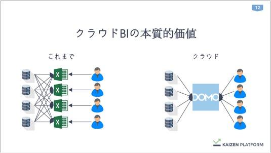 th_Kaizen須藤さん_データを経営に直結させる方法論_IVS (1) 12