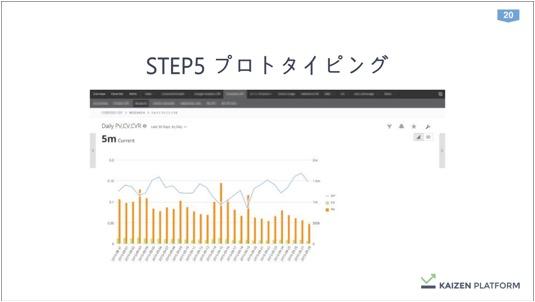 th_Kaizen須藤さん_データを経営に直結させる方法論_IVS (1) 20