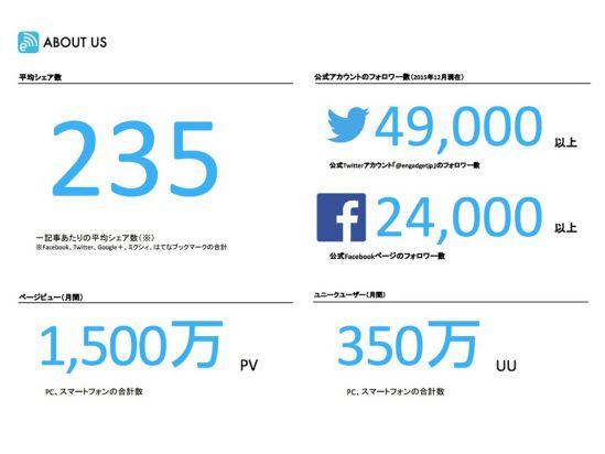 Engadgetの媒体資料をEngadgetのページから引っ張ってきたんですけど、1,500万PV。ユニークユーザー350万UU。平均シェア数が多い媒体 です。