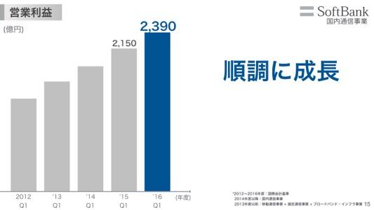 th_softbank_presentation_2017_001 16