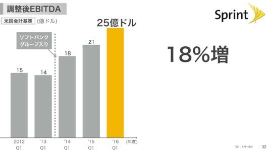 th_softbank_presentation_2017_001 33