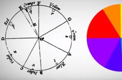 なぜ虹は7色なのか?