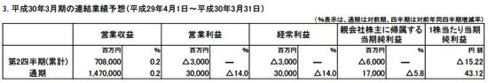 平成30年3月期の連結業績予想