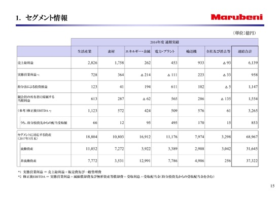 丸紅、純利益150%増の1,554億円 ...
