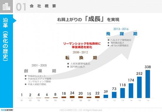 沿革(変化の歴史)-001