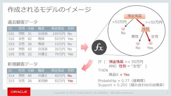 D2-A4_OracleCodeTokyo2017-007