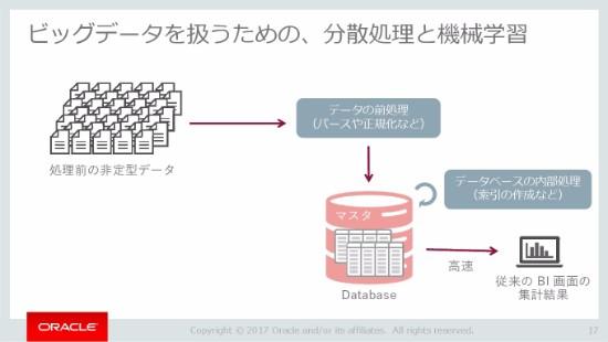 D2-A4_OracleCodeTokyo2017-017