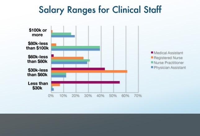 medical practice assistant salary - Koranayodhya