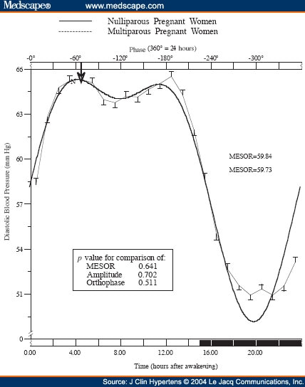 Circadian Blood Pressure Variability as a Function of Parity - how to graph blood pressure over time