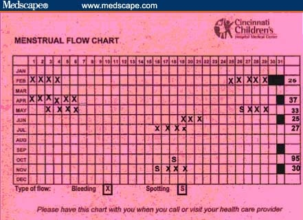 Menstruation in Adolescents What\u0027s Normal?