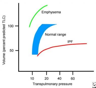 What is the role of pulmonary function tests in the workup of