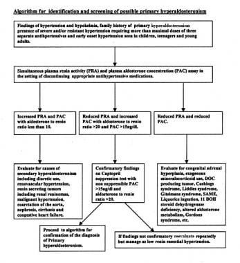 Primary Aldosteronism Workup Approach Considerations, Screening