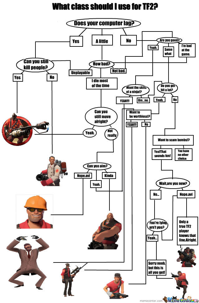 Tf2 Pick Your Class Flow Chart by recyclebin - Meme Center - pick chart