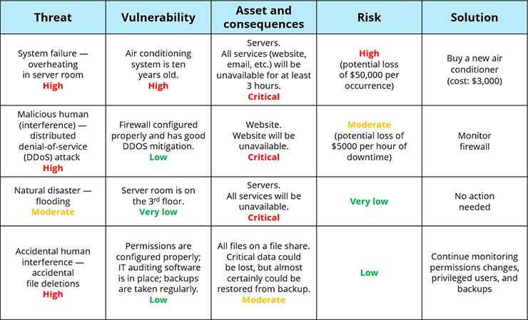 Information Security Risk Assessment Checklist - sample security risk assessment