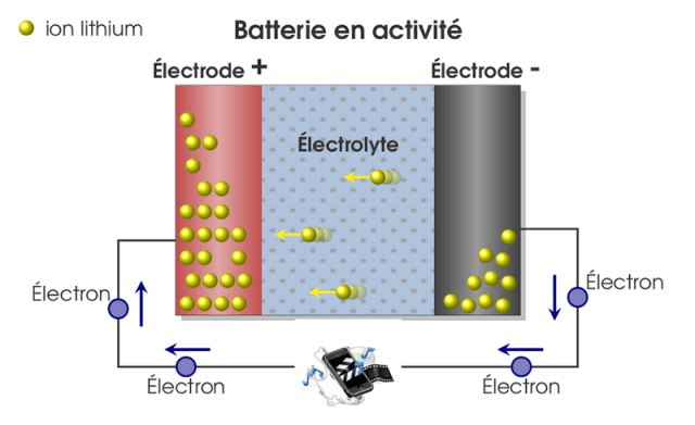 batterie smartphone lithium ion explication