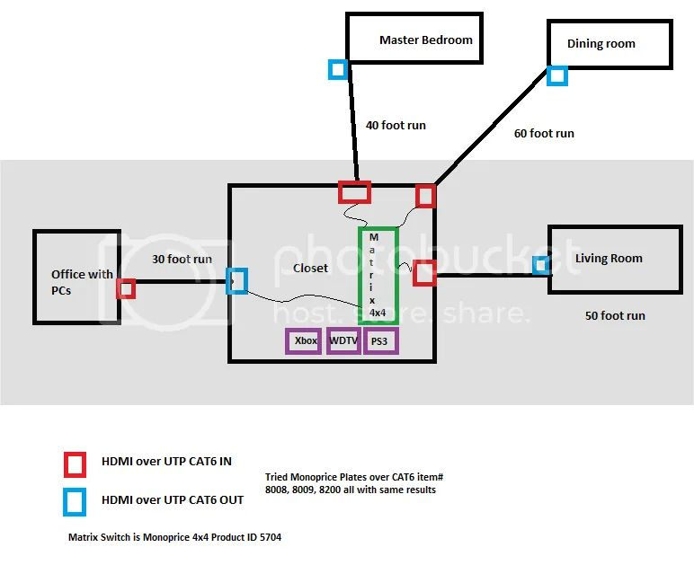 hdmi over cat5e problems and solutions read before