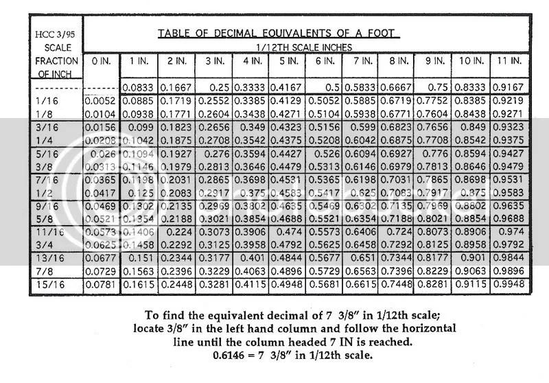 1/12th scale decimal conversion chart - General  Misc - IGMA Fine