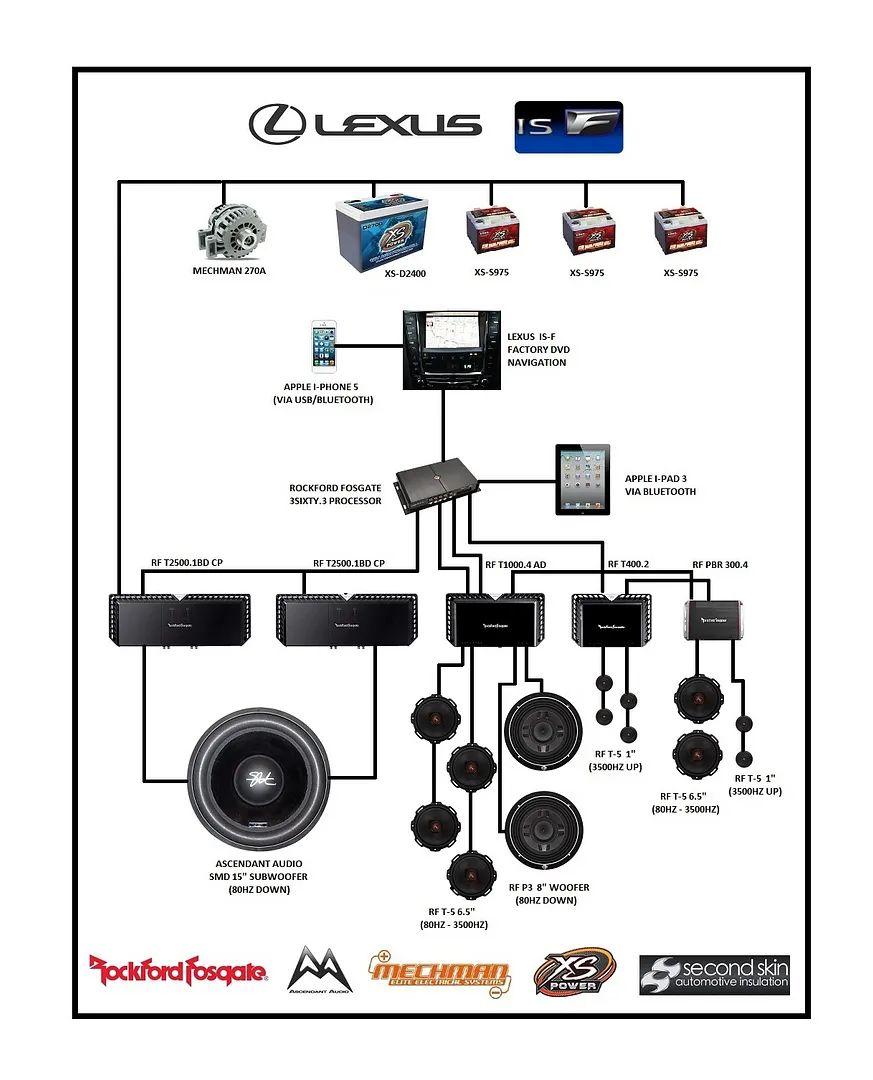 car audio system diagram