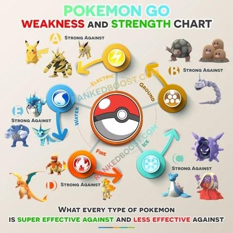 Pokemon Go Type Chart Pokemon Go Weakness  Strengths GEN 3