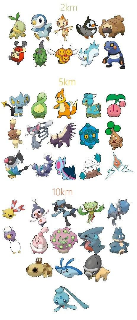 Pokemon GO Generation 4 MAX CP Chart Best Gen 4 Pokemon TOP 10
