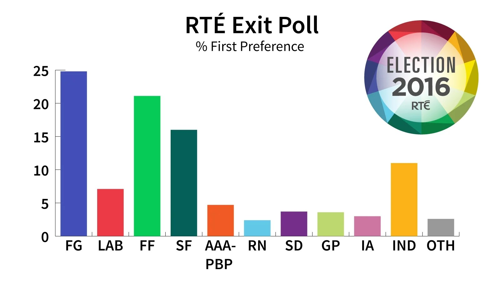 Election Poll RtÉ Exit Poll Govt Parties Lose Support Gains For Sf Independents And Others