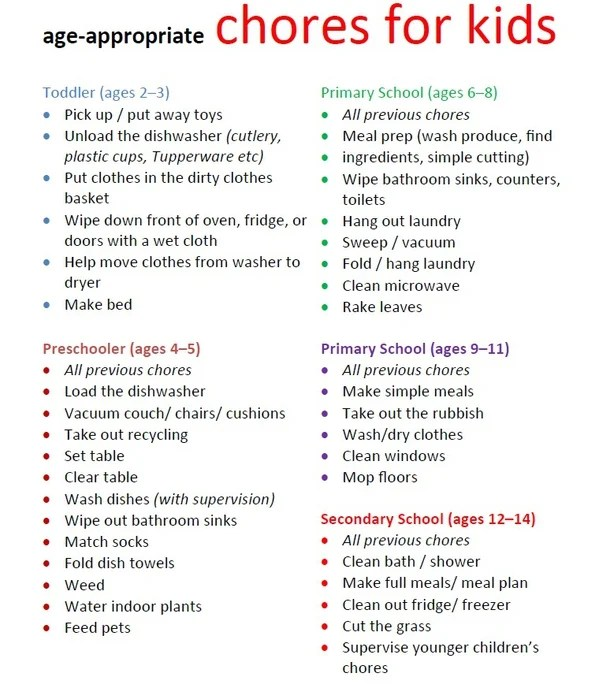 What are Age-Appropriate Chores for Kids?
