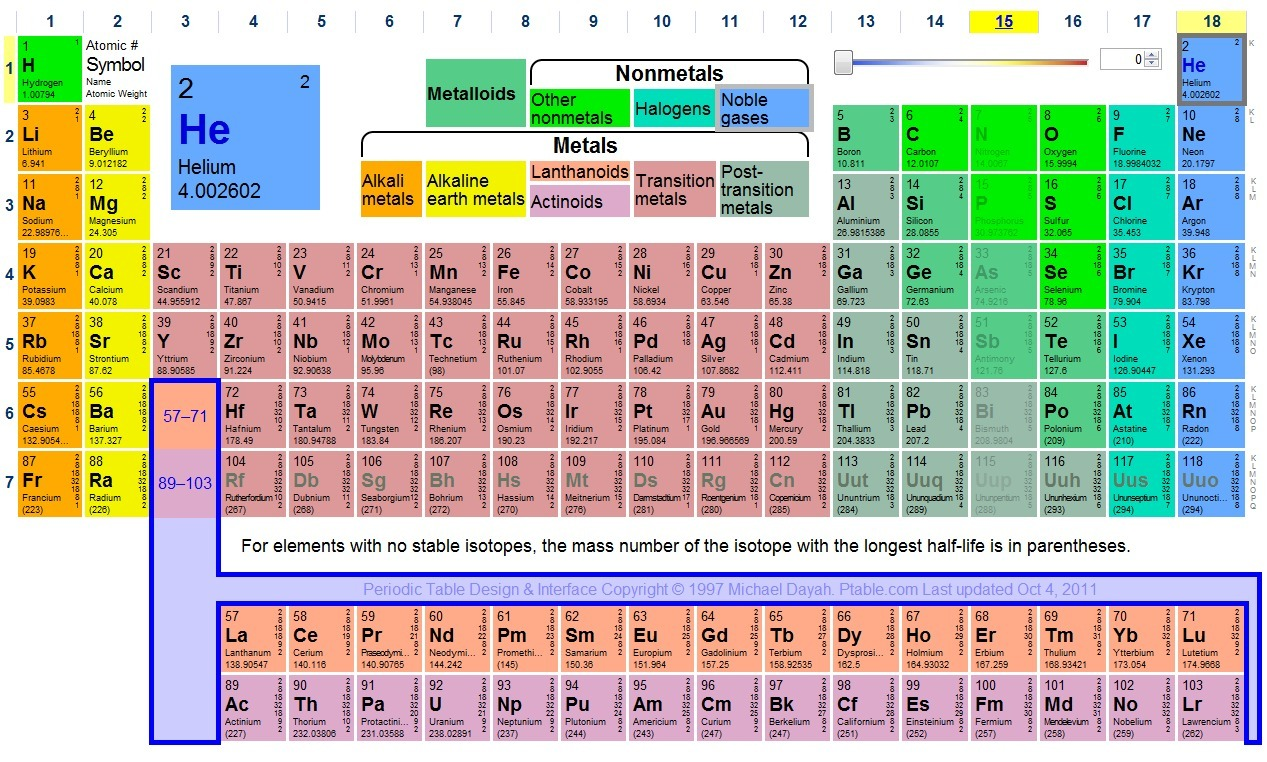 Nice tabla periodica pdf tabla periodica pdf periodic diagrams ptable dynamic periodic table iwijs sco urtaz Images