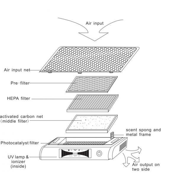 Pleasing Air Ionizer Auto Electrical Wiring Diagram Wiring Database Ittabxeroyuccorg