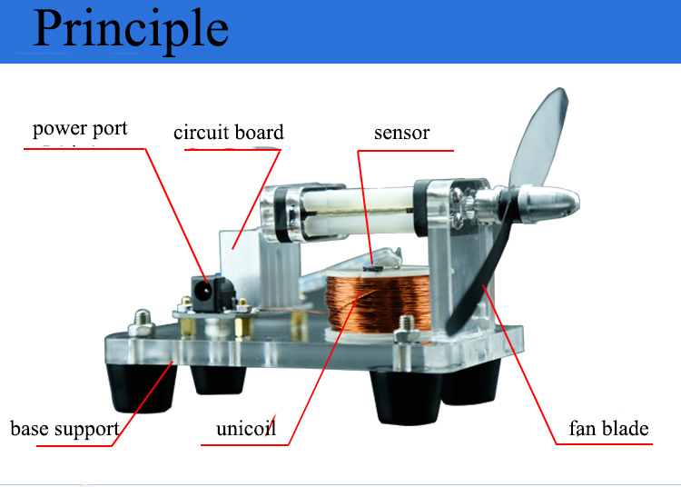 fan blade high-speed turbine hall electric machine unicoil brushless