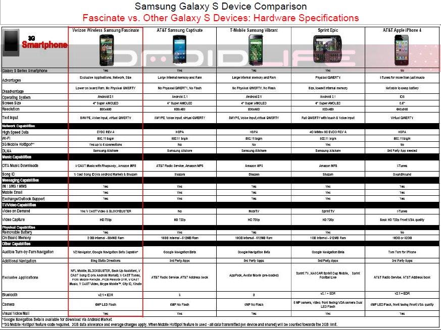 Samsung Fascinate comparison charts TalkAndroid