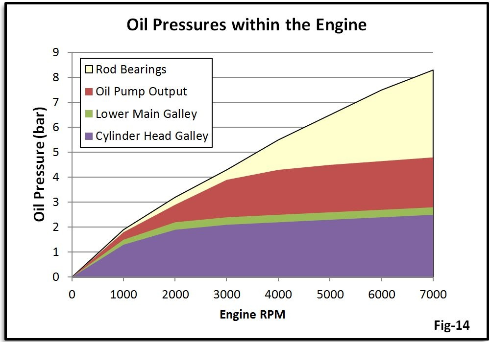 18t Oil Pressure Survival Guide and troubleshooting DIY