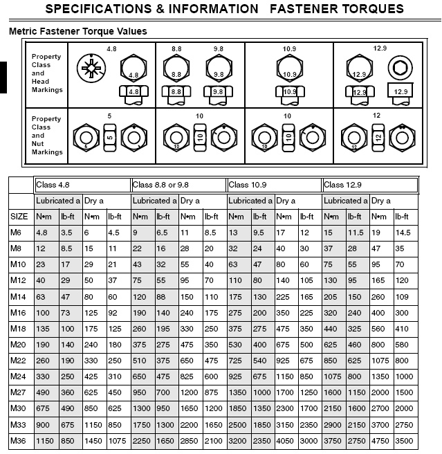 A4 B6 Torque Specs for Thermostat Housing - bolt torque chart