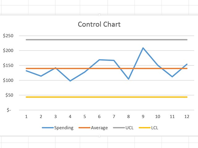 How Do I Create Control Charts in Excel? Techwalla