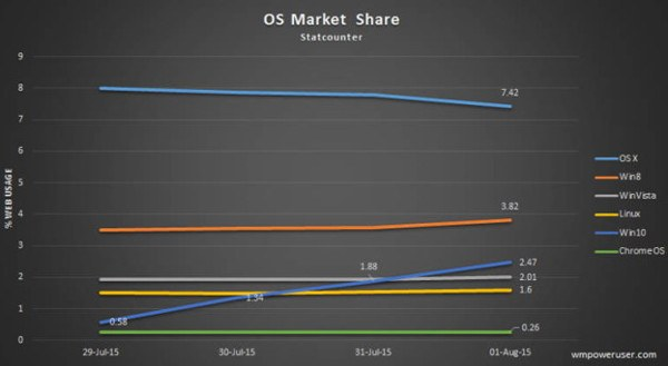 Windows 10 ya tiene una cuota de mercado del 2,47