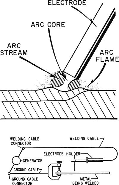 welding tools diagram