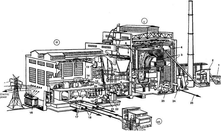 steam boiler power plant layout