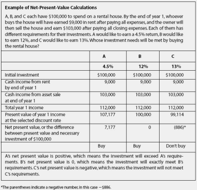 Discounted present value financial definition of Discounted present value
