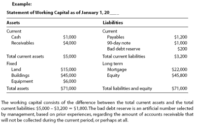 Working capital financial definition of working capital