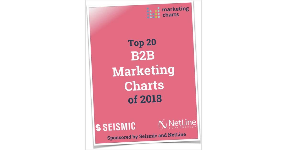 Top 20 B2B Marketing Charts of 2018, Free MarketingCharts Research