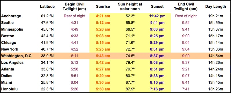 The summer solstice Northern Hemisphere\u0027s longest day, highest sun