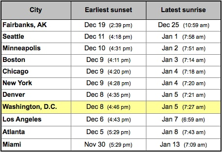 Why sunrise gets later in early January, even though the days are
